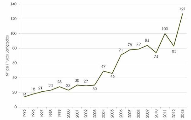 Gráfico 3 - Quantidade de Lançamentos Brasileiros – 1995 a 2013