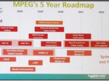 Roadmap dos próximos desenvolvimentos MPEG